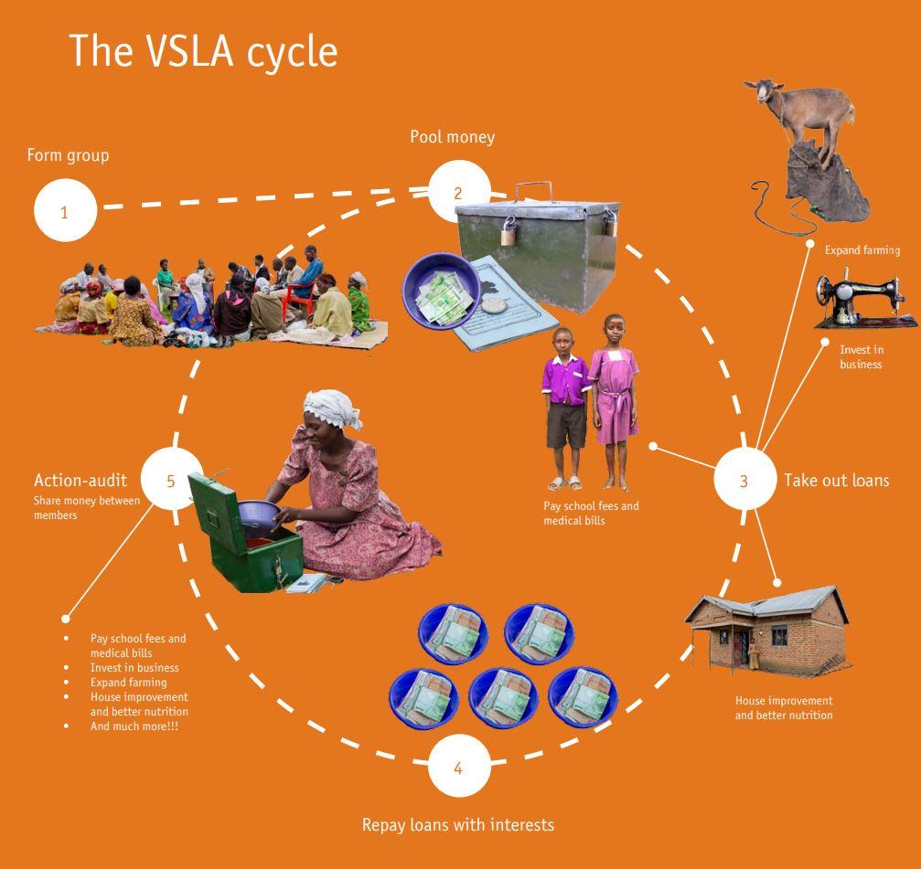 VSLA Cycle4